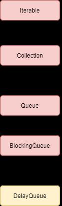 DelayQueue in Java