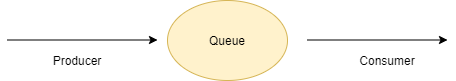 SynchronousQueue in Java
