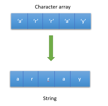 Convert char array to string in java