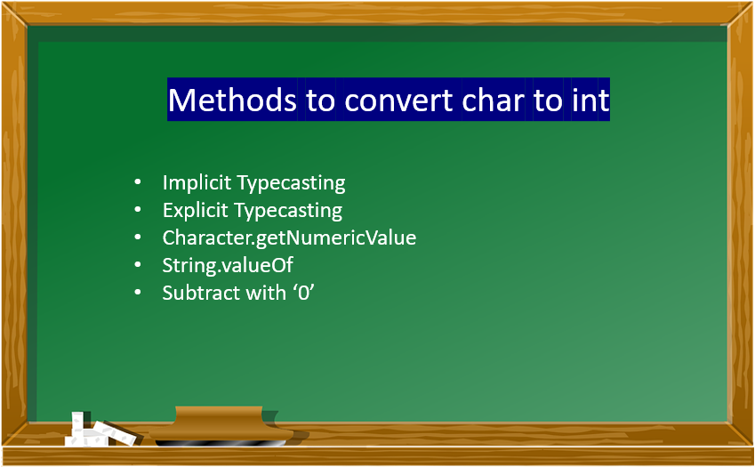 Convert char to int in Java