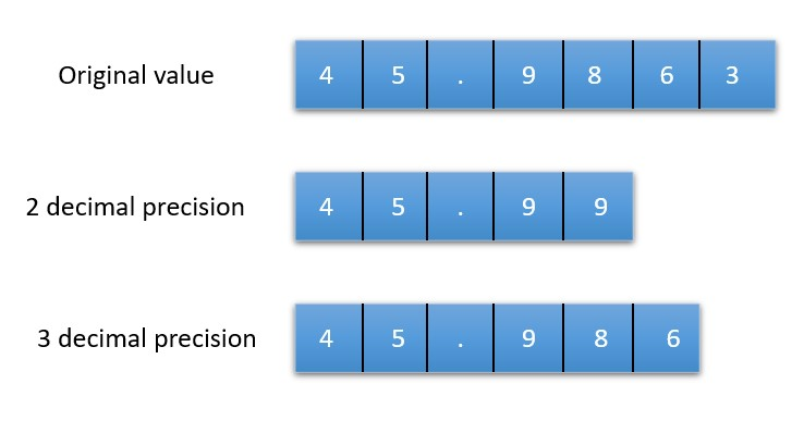 How to limit decimal places in Java