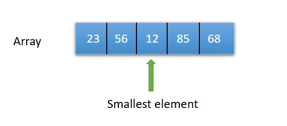 How to find the smallest number in an array Java