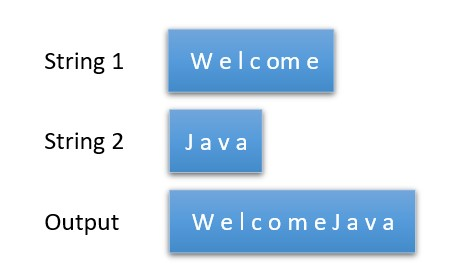 How to append a string in Java