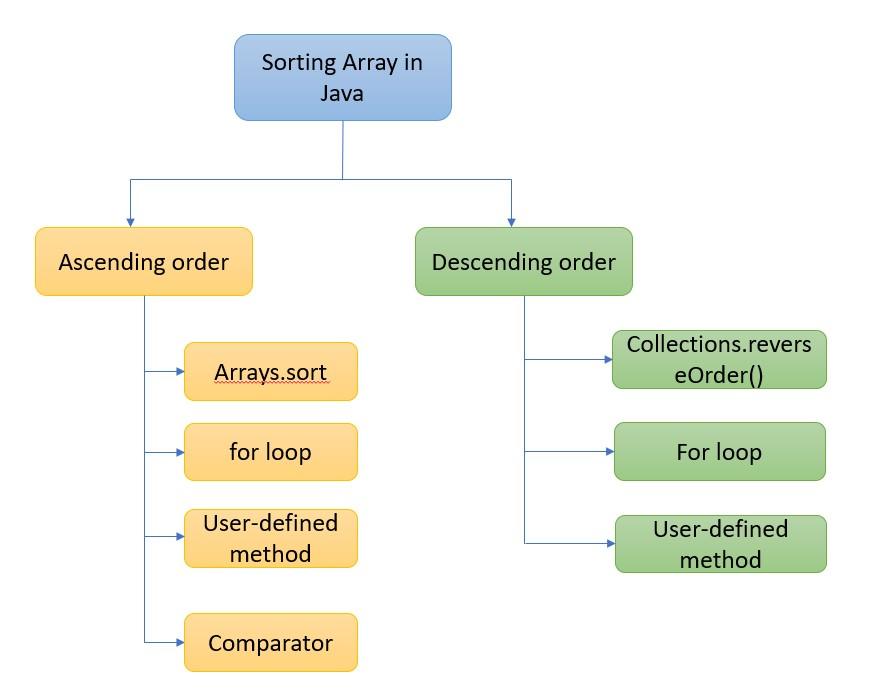 Sorting arrays in Java