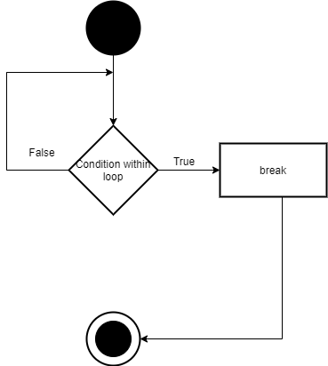 How to stop a loop in Java